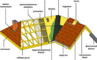 Из чего состоит крыша дома элементы