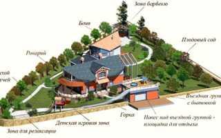 Проекты домов с баней и гаражом