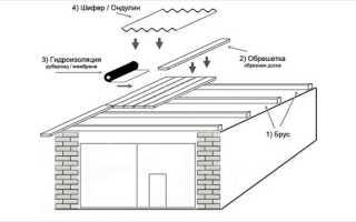Как отремонтировать крышу гаража?
