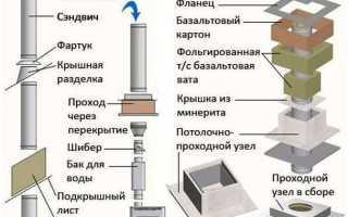 Как правильно собрать дымоход из нержавейки