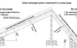 Какой должен быть угол наклона крыши