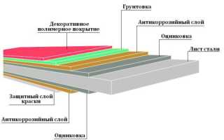 Размер профнастила для крыши