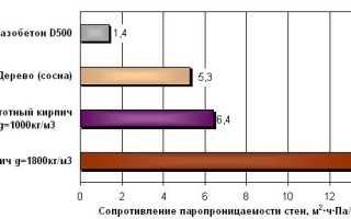 Паропроницаемость материалов таблица