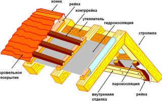 Как класть пароизоляцию на крышу?