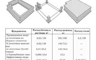 Расчет материалов для строительства каркасного дома