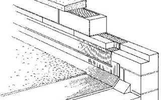 Что такое парапет здания