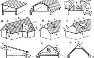 Скатные крыши их формы и основные элементы